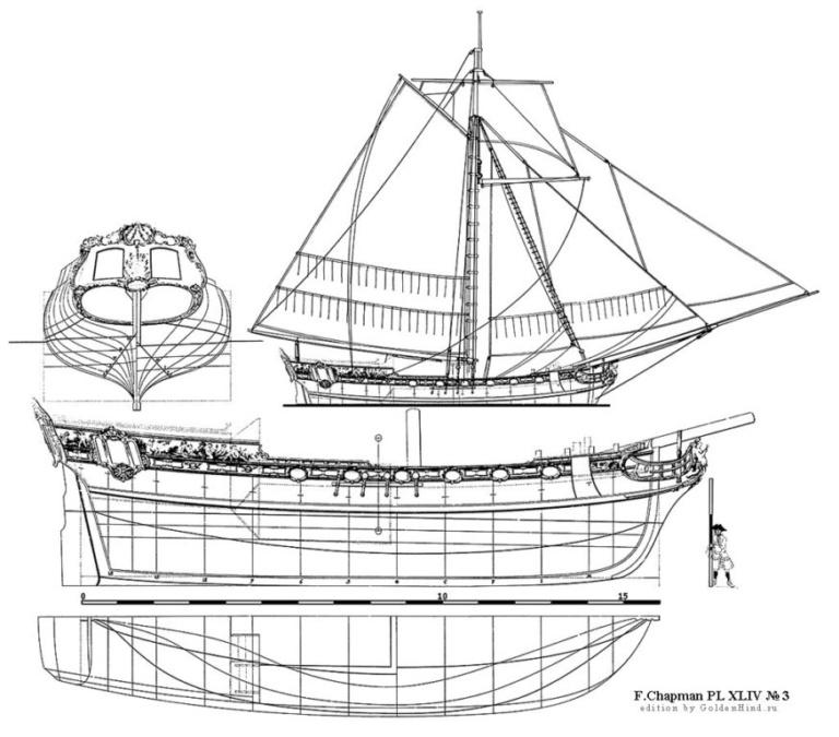 Деревянная яхта Чапмэна