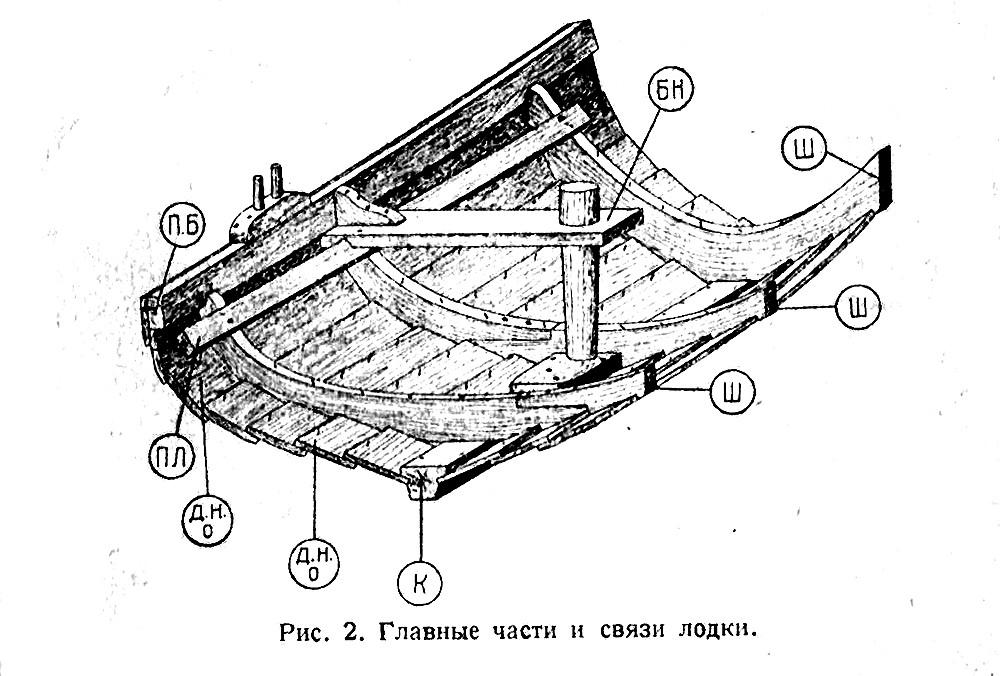 части лодки