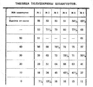 таблица полуширины шпангоутов