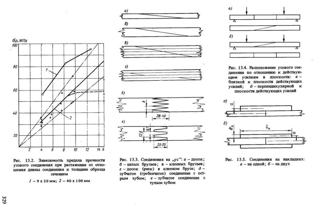 Типы соединения реек